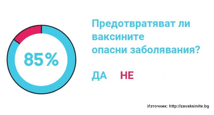 За 85% от българите ваксините предотвратяват опасни и заразни заболявания